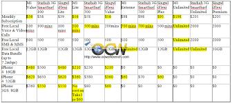 Singtel Price Chart Comparison Chart Of Price Plans Of Iphone 4 By M1 Singtel