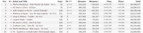 Spotify Brasil Charts
