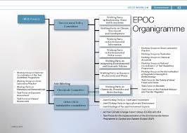Ptt Organization Chart Oecd Organizational Chart Of The Environment Policy