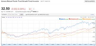 Mutual Fund Performance Chart Is The Amana Growth Fund The Perfect Mutual Fund Amana