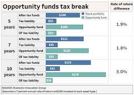 Retail Investors Can Get A Piece Of Opportunity Zone Tax