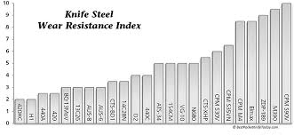 Steel Composition Chart Knife Steel Comparison Guide Recoil Offgrid