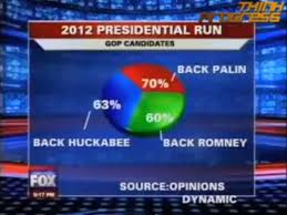 2009 Fox News Makes The Best Pie Chart Ever One In An