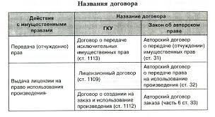 Классификация гражданско правовых договоров Приложение Б
