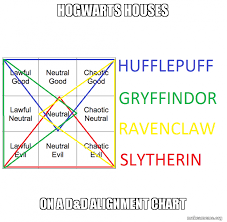 Hogwarts Houses On A D D Alignment Chart House Alignment