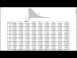 Chi Square Tests For Count Data Finding The P Value Youtube