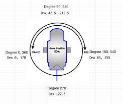 Sharpy Dmx Chart How To Wrap Angles To Dmx For Motorized Pan Tilt Light