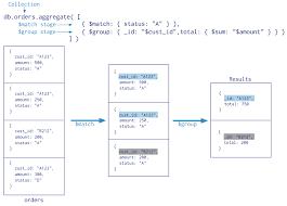 aggregation pipeline mongodb manual diagram of the annotated aggregation pipeline operation the aggregation pipeline has two stages `