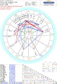 Nicki Minaj Birth Chart Astrology And Numerology For Nicki Minaj