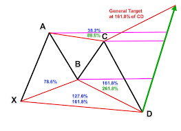 Butterfly Pattern Extraordinary How To Trade The Harmonic Butterfly Pattern