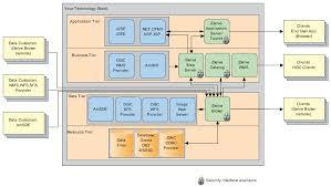 architecture diagram example. of conceptual architecture diagram diagramsconceptual hosting example