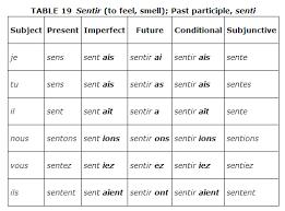 French Irregular Verbs Conjugation Chart Irregular Verbs