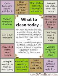 Cleaning Schedule Architecture: Building One that Works for You Maybe this  is the answer lol