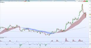 Saudi Gold Price Chart Gold Price Silver Price Jump After Saudi Arabia Oil Field
