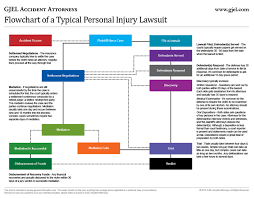 Litigation Timeline Template Personal Injury Lawsuit Timeline From Gjel Accident Attorneys
