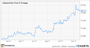 Heres How Bluebird Bio Inc Crushed It In 2017 The