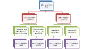 Income Tax Penalty Chart Frequently Asked Questions And Answers At Taxsmile Online