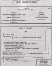 Дипломная работа Договор розничной купли продажи ru