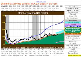 Emc Corp Stock Price History Chart Should Emc Corporation Emc Split Fundamental Analysis