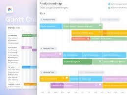 Chart Design Chart Design Templates For Figma By Roman Kamushken On Dribbble