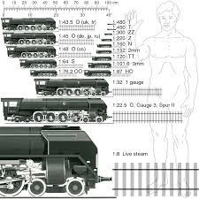 Toy Train Scales Chart List Of Rail Transport Modelling Scale Standards Wikipedia