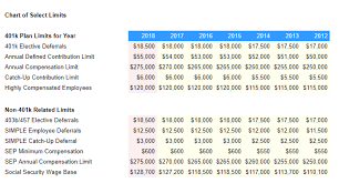 Advantage Benefits Group 401k And Retirement Plan Limits