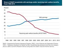 Tanf Chart Hortidaily Com Us Snap Increasingly Serves The Working Poor