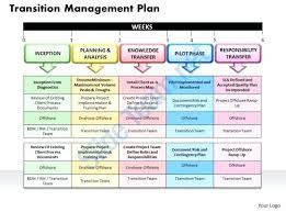 transition plan examples project transition plan template demonow info