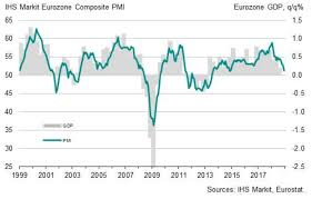 Euro To Dollar 2013 Chart Euro To Dollar Exchange Rate Hammered By Weak Eurozone Pmis