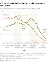 Most Common Age Of Whites In U S Is 58 For Minorities