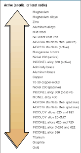 Table 40 From Wrought Nickel Products The Inconel Semantic