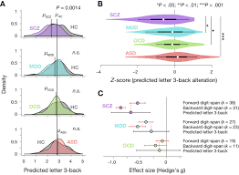 A Prediction Model Of Working Memory Across Health And