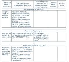 Аудит учетной политики реферат курсовая работа диплом Скачать  В графе 1 приводится перечень положений учетной политики В графе 2 приводятся возможные варианты В графе 3 аудитор проставляет вариант который в приказе