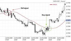 Macd Chart Analysis Moving Averages And The Macd Free Forex Technical Analysis