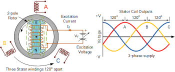 synchronous generator as a wind power generator synchronous generator construction