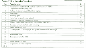 1996 volvo 850 fuse box wire center \u2022 1995 volvo 850 fuse box diagram volvo v70 xc fuse box wiring diagrams rh boltsoft net 1996 volvo 850 fuse box location black volvo 850 wagon