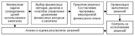 Финансовый менеджмент Реферат Рисунок 1 Общая схема финансового менеджмента