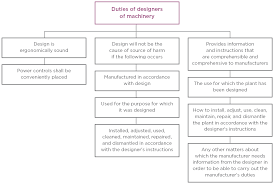 image chart showing summary of the duties of designers of machinery