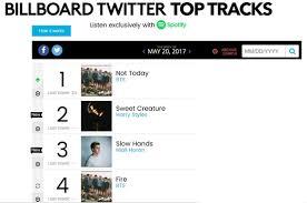 Bts To Top Billboard Twitter Top Tracks Korea Dispatch