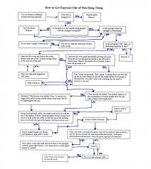 Coffee Production Process Flow Chart The Coffee Flow Chart Wallrich Creative Communications