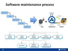 software maintenance application of economic model in software maintenance