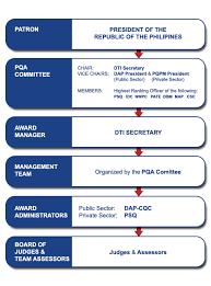 Pqa Philippine Quality Award Organizational Setup
