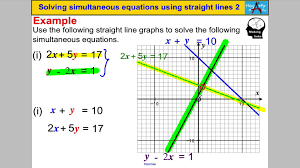 solving simultaneous equations using straight lines 2