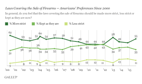 Gallup Charts This Chart Support For Gun Control At Highest Level Since