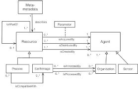 Domain Model Domain Model For Earth Observation Uml Class Diagram