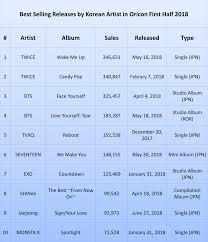 Oricon Chart 2018 Oricon Sales Chart For Black Clover All Inclusive Oricon Chart