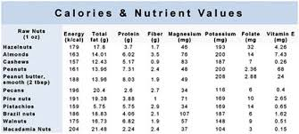 Nuts Nutrition Chart Top 10 Health Benefits And Uses Of Nuts