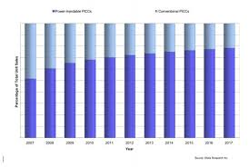 Trends In Picc Line Technology Daic
