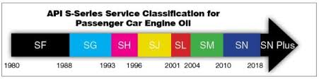 Motor Oil Recommendation Chart A Beginners Guide To Motor Oil What You Need To Know