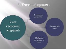 Презентация к уроку Учет кассовых операций  Учетный процесс Учет кассовых операций Нормативные документы Документиро вани